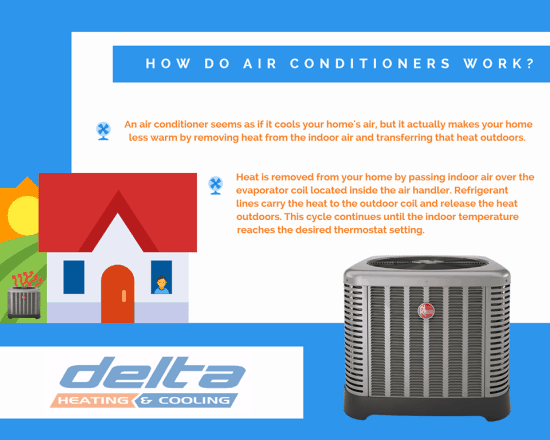 How Do Air Conditioners Work Delta Heating Amp Cooling